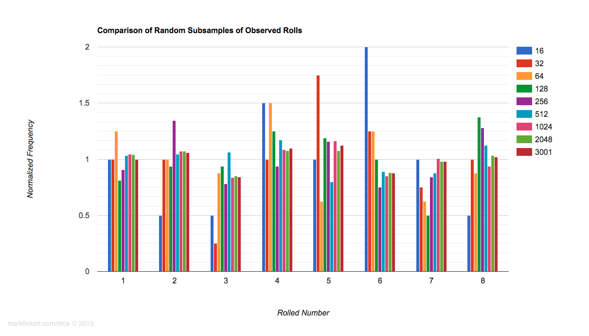 histogram of subsamples for a d8
