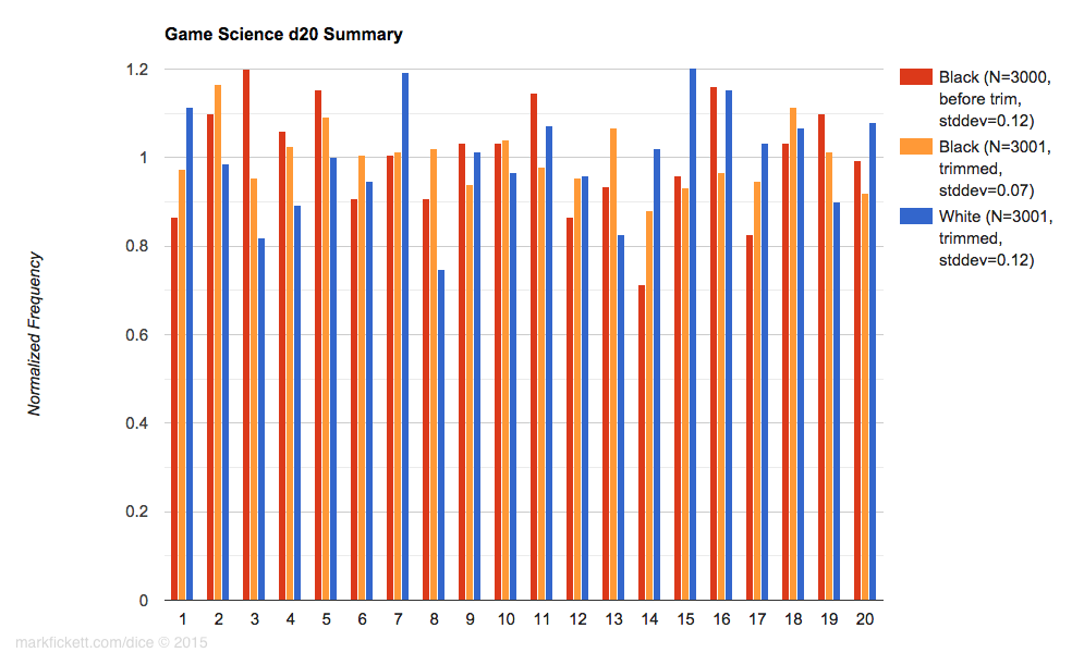 Game Science d20s histogram