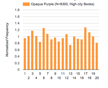 histogram: HCB opaque purple