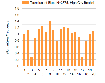 histogram: HCB translucent blue