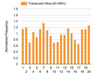 histogram: borrowed translucent blue