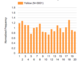 histogram: borrowed yellow